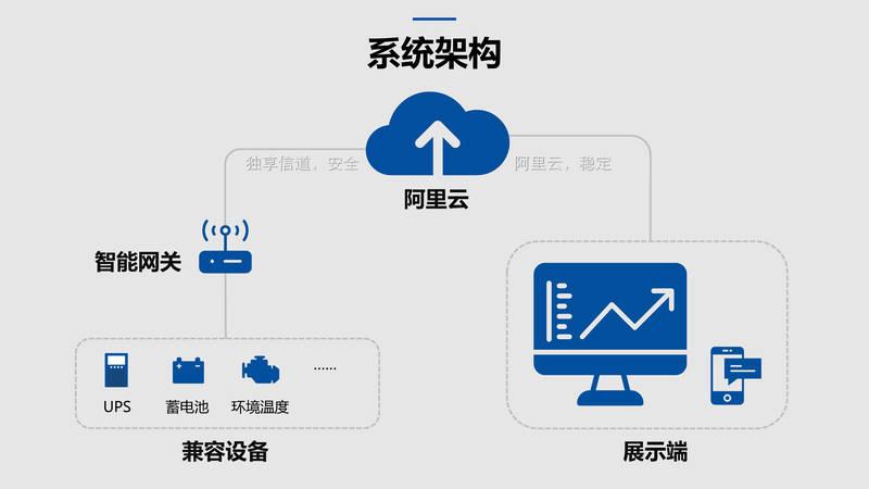 云监控平台-UPS/BETVICTRO伟德